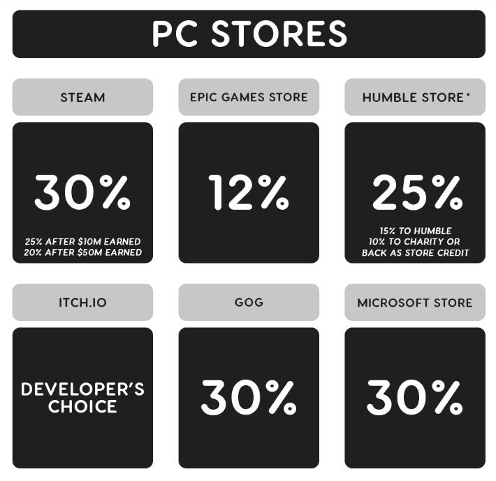 Prowizje platform dystrybuujących tytuły na PC. (źródło: ign.com)